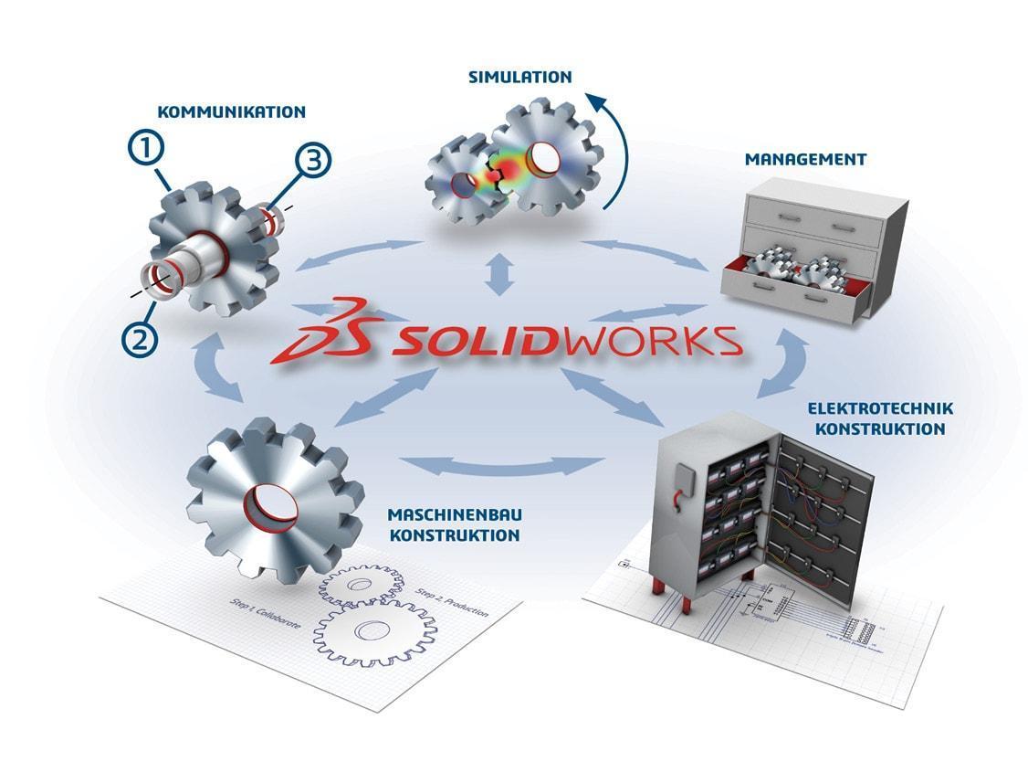 SolidWorks Lösungspaket