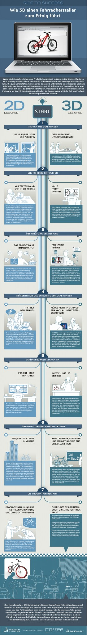 Infografik_Vergleich_3D-und-2D_web