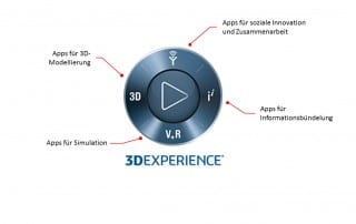 3DExperienceButton
